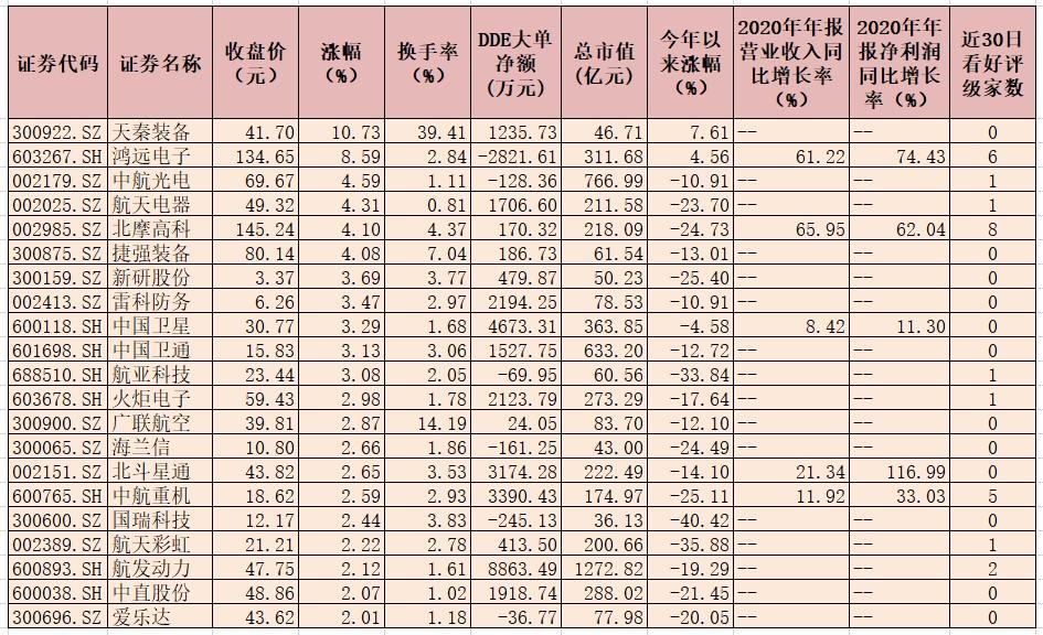 国防军工行业指数迎三连涨  五条投资主线备受机构关注