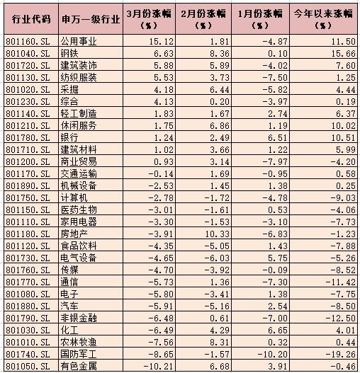 三月份沪指跌1.91% 市场处于弱势整理状态