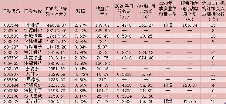 储能板块走强整体上涨2.12%  7只潜力股获机构高频点赞