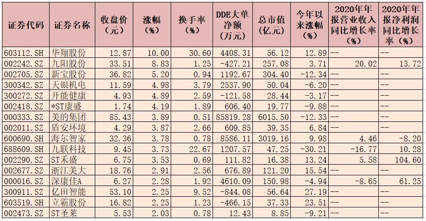 家用电器行业指数连续第5个交易日上涨  近12亿元大单资金抢筹9只概念股