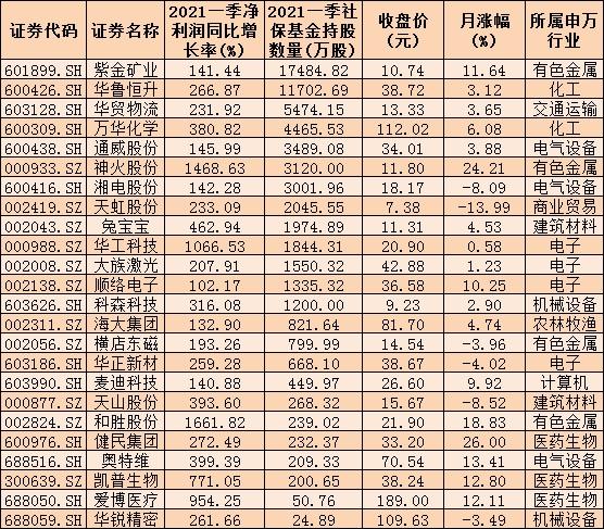 298份一季报亮相 266家公司归属母公司净利润实现同比增长