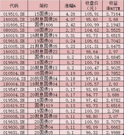 国债市场表现活跃 四月外资增持648.69亿元中国债券