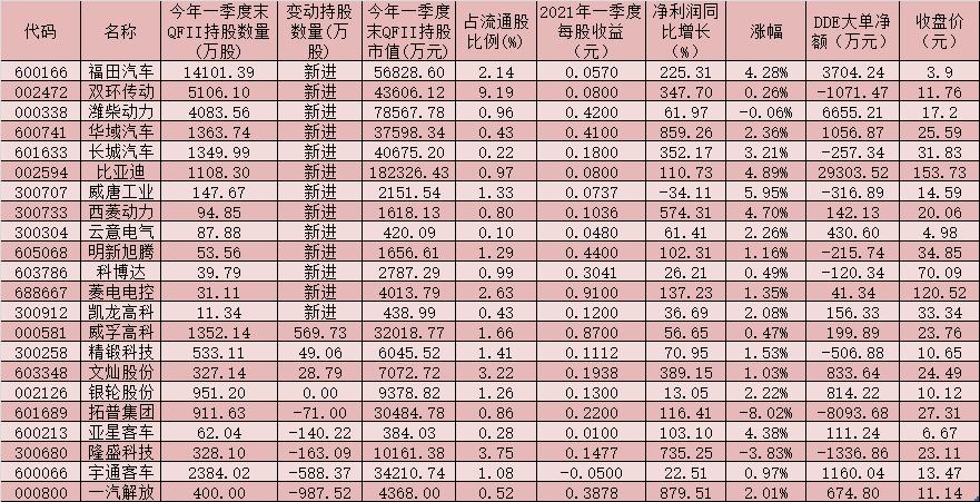 四月国内乘用车销量同比增长12.4% 安凯客车等13只个股联袂涨停