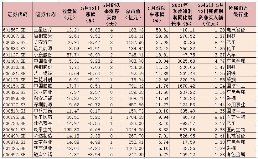 节后两融余额增加174.18亿元 融资客加仓布局有色金属等四大行业