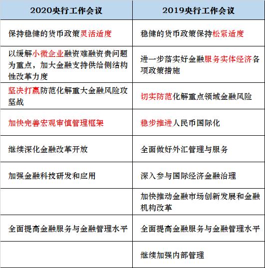 央行部署2020年重点工作 进一步健全政策性银行治理结构