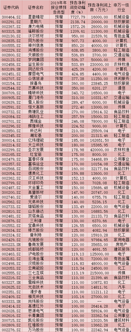 评论:311家公司2019年年报预喜 两维度筛选26只高分红潜力股