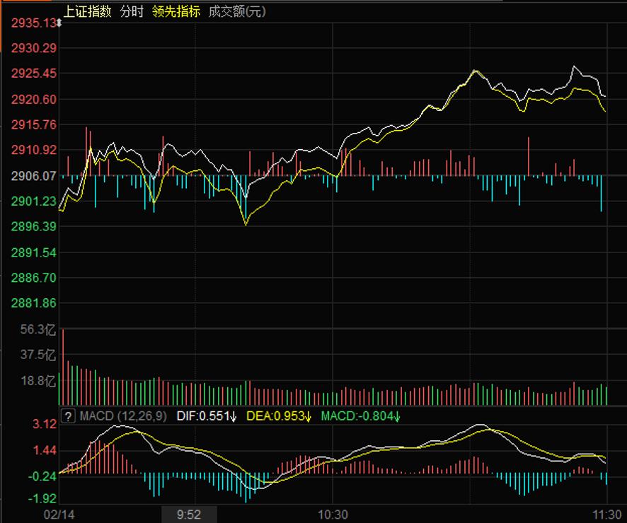 深指早盘涨0.79% 券商概念获逾20亿元大单追捧