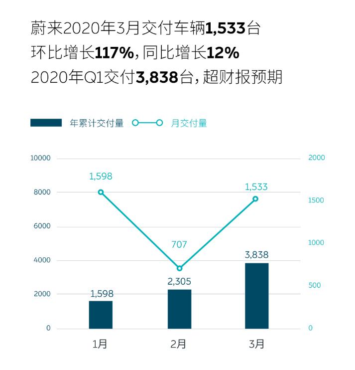 蔚来一季度总计交付3838台 3月份交付量同比增长11.7%
