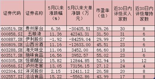贵州茅台股价再创历史新高 10只成份股近30日内受机构好评