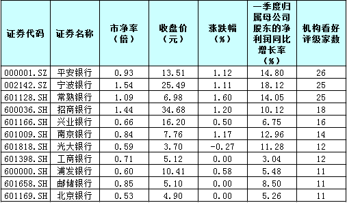"""近九成银行股""""破净""""!还买不买?这11股被机构高频点赞!"""
