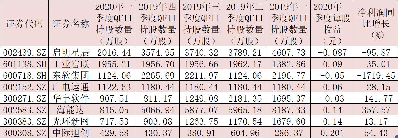 超过六成科技股月内实现上涨 这8股被QFII连续五个季度持仓