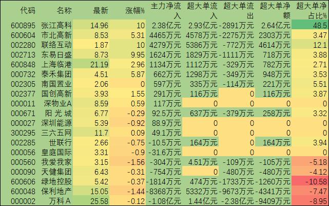 冷门概念租售同权股突起领涨 3.53亿元大单涌入5只标的股