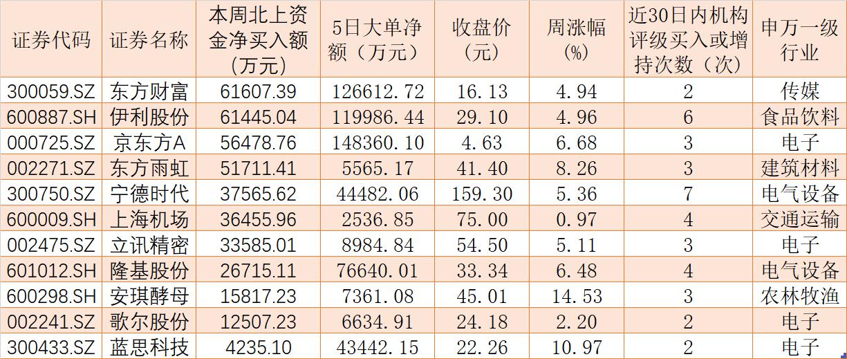 """487股上周周吸金均超过千万元,这些股票被北上资金""""买买买""""!"""