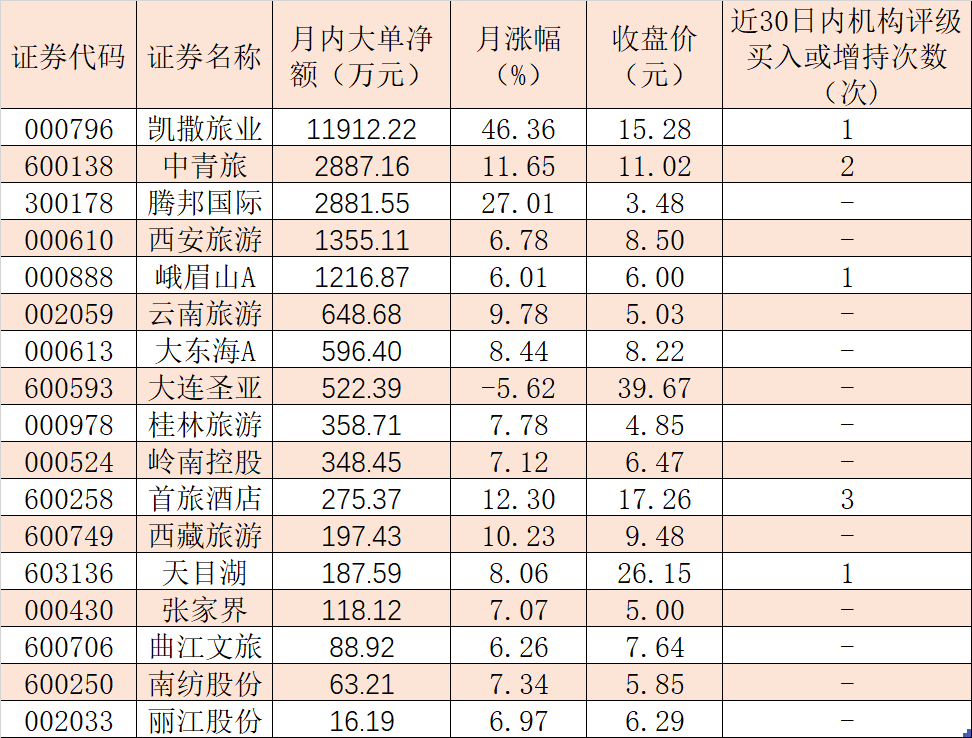 """旅游酒店板块月内飙升24.32% 凯撒旅业等5股被大单资金""""买买买"""""""
