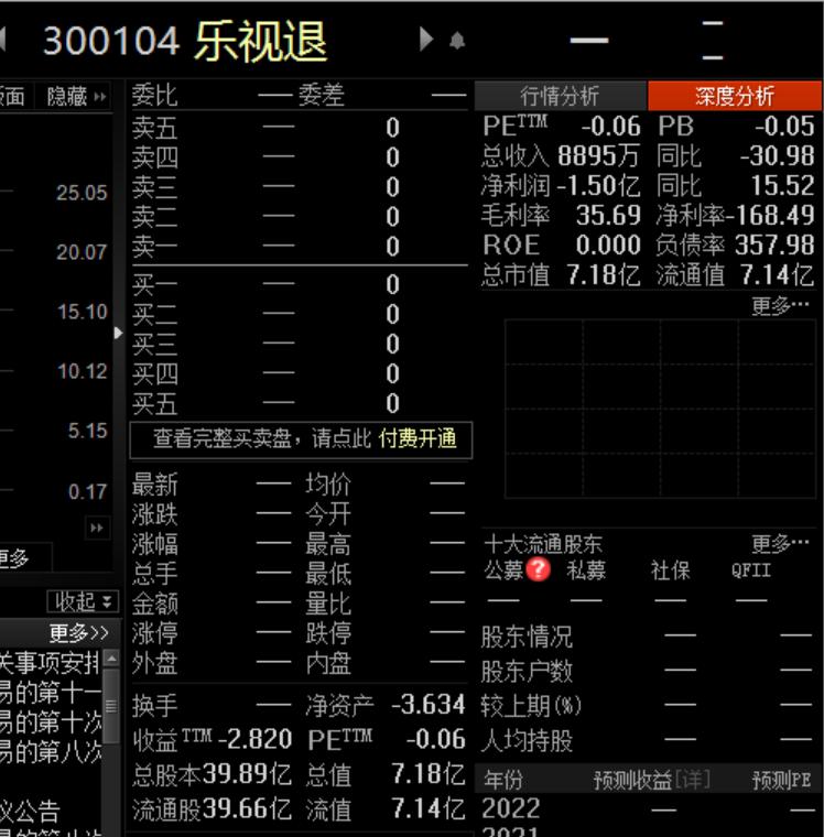 """""""一代股王""""退市 5只基金浮亏逾3亿元"""