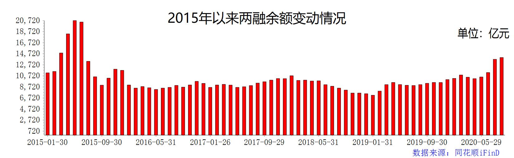 八月首周两融余额创5年新高  增幅达2.72%