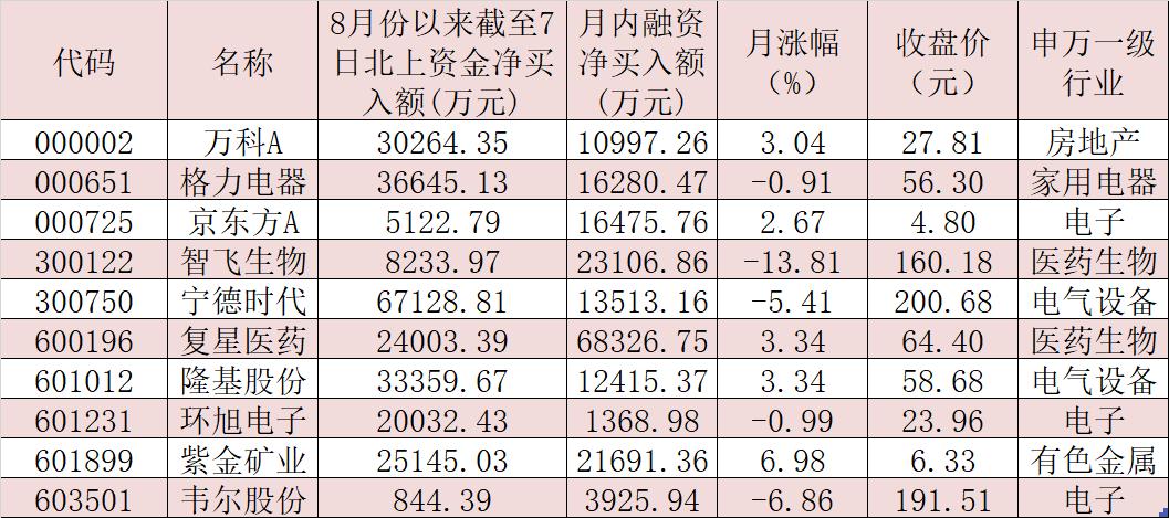 《【二号站平台官网】八月首周两融余额创5年新高 增幅达2.72%》