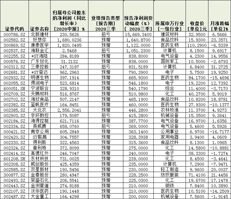 《【二号站平台网】着眼业绩!291份三季报预告逾四成报喜 业绩增长稳定》