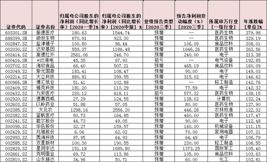 """三季报机会抢先看!110只""""三连增""""股超过七成跑赢大盘"""