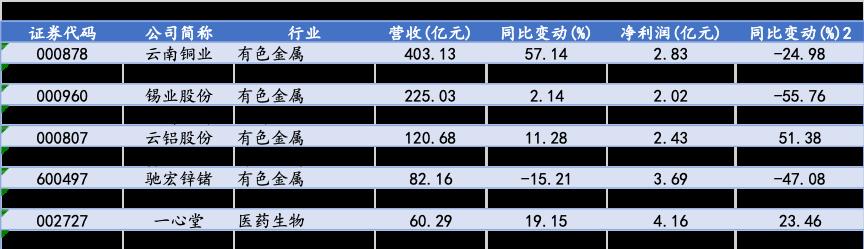 """云南36家上市公司上半年营收超1800亿元 有色金属板块""""韧性十足"""""""