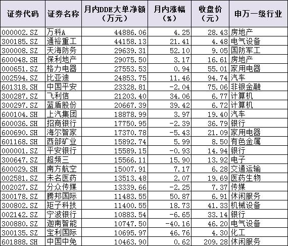 """""""调仓换股"""" 24只个股5日吸金逾47亿元"""
