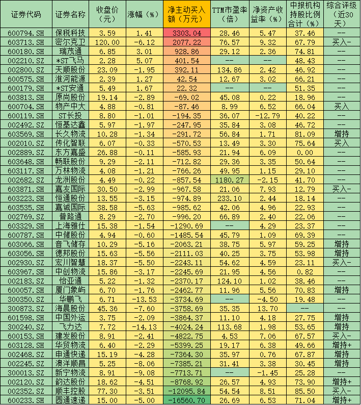 物流板块忽视利好下跌3.32% 这七股遭机构抢筹