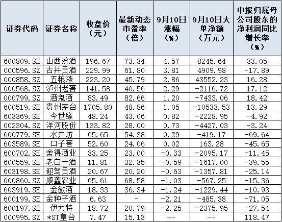 双节将至白酒涨价热度不减 中秋动销或超预期