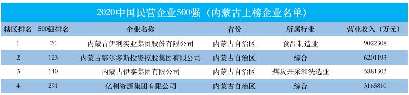 内蒙古4家企业入围中国民营企业500强 行稳致远推动区域高质量发展