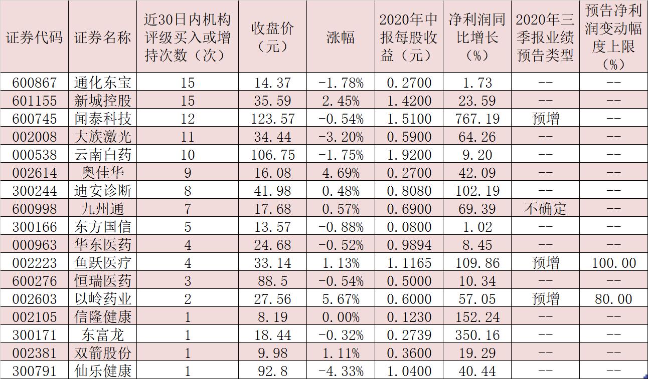 政策驱动养老产业发展 5只绩优股获得机构高频推荐