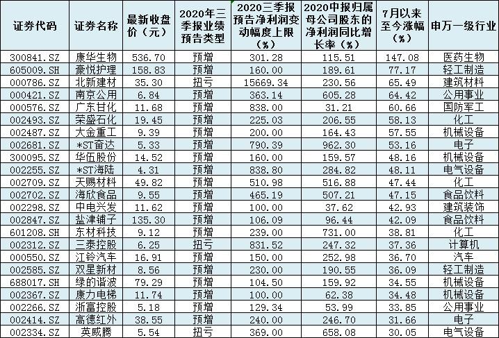 544份三季报近四成预喜,87家公司净利润有望翻番 彰显业绩优势
