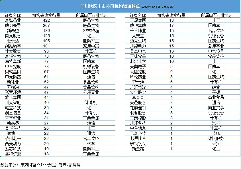 四川辖区53家A股上市公司获2330家机构的密集调研
