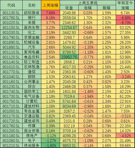 本周A股两融余额增加382.92亿元,北向资金净买入达111.19亿元