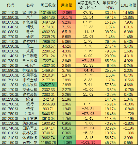 不确定性渐消沪指周涨2.72% 配置方面重点关注以下三条主线