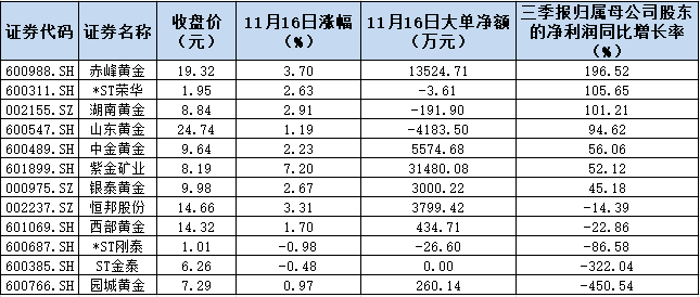 黄金股飙升4.34%!是三分钟热度还是大行情前兆?近6亿元大单圈定7只龙头股!