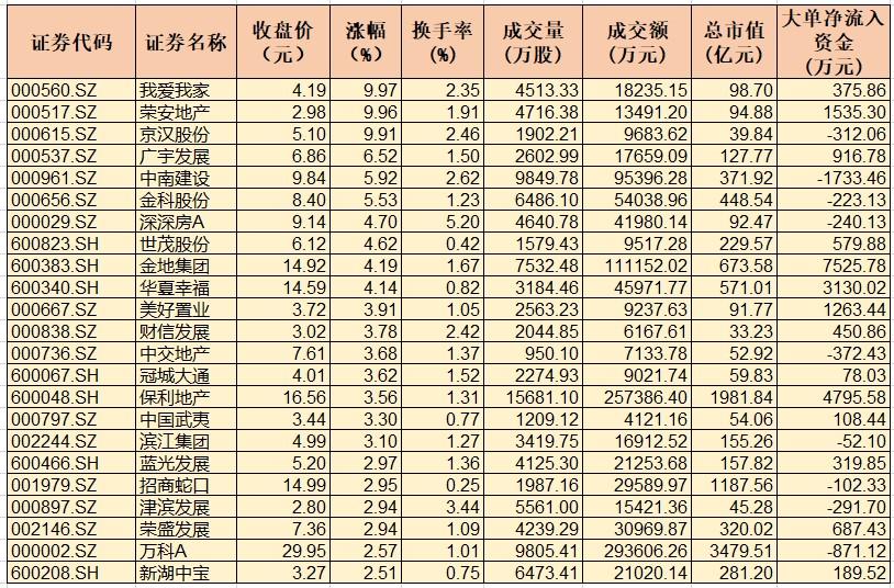 """10月份房市""""成绩单""""亮眼 销售表现优异行业指数逆市大涨1.92%"""