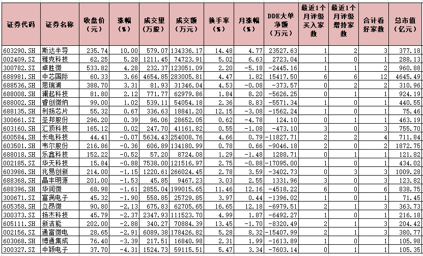 半导体产业涨价行情蔓延 24只个股获机构看好