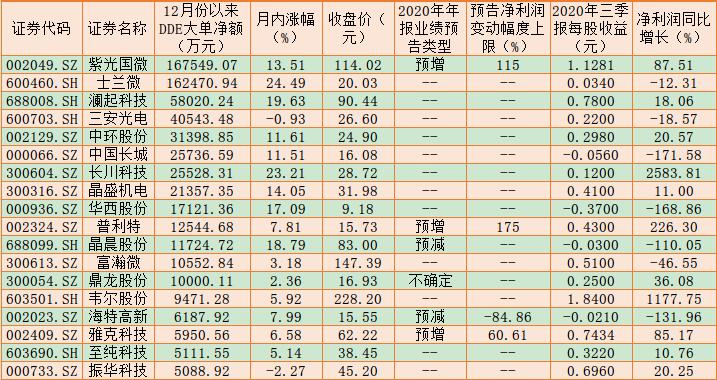高景气驱动半导体涨价潮 逾62亿元大单加仓18只概念股