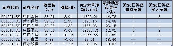"""保险板块大面积飘红逆市涨逾1% 保险板块""""十连阴""""终结"""