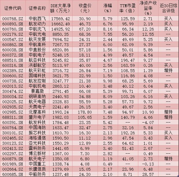 国防军工指数大涨3.51% 机构称板块成长性凸显