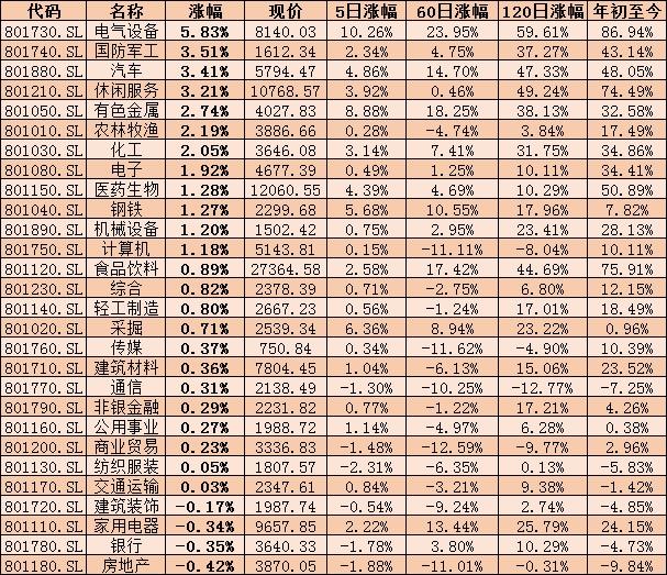 """""""冬至""""春来A股市场量价齐升 34只个股创历史新高"""