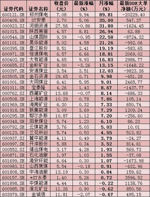 """""""煤飞""""行情再起 采掘行业12只概念股股价创年内新高"""