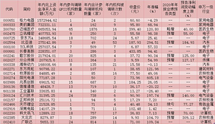 346家上市公司获QFII频繁调研 逾560亿元北上资金加仓24只白马股
