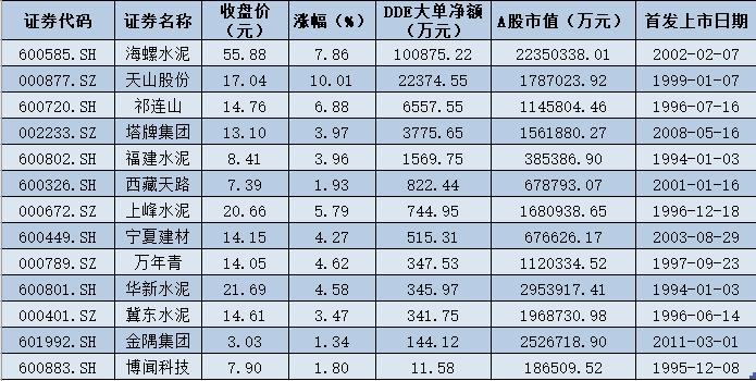 水泥行业指数飙升6.17% 高居申万二级行业涨幅榜首位