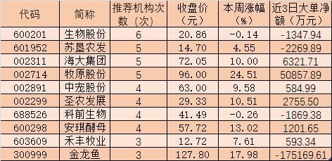 """农林牧渔行业指数大涨 十大""""金股""""获高频点赞"""