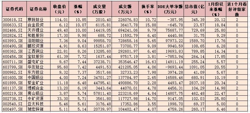 有色金属行业指数涨3.76% 3只个股涨幅均超8%