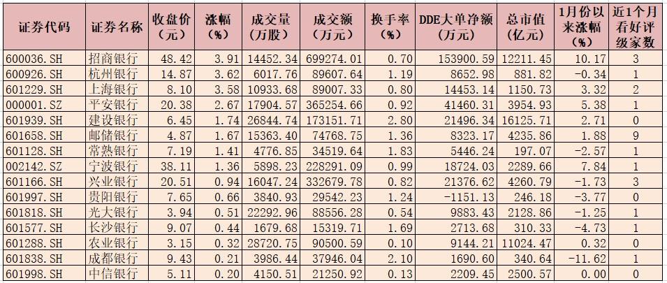 银行业指数逆市涨超1%  市场做多资金积极布局银行股