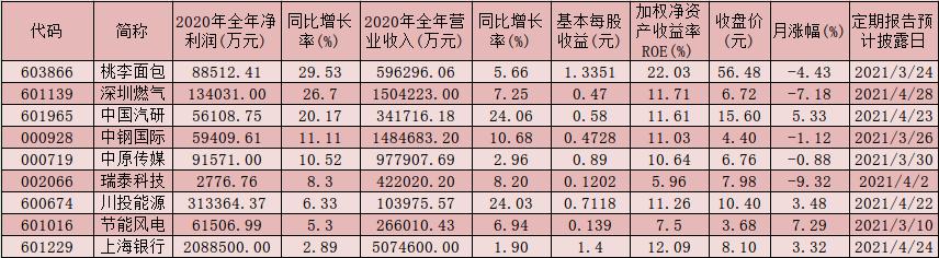 10份年报业绩快报九成实现增长 融资客持续涌入A股抢筹