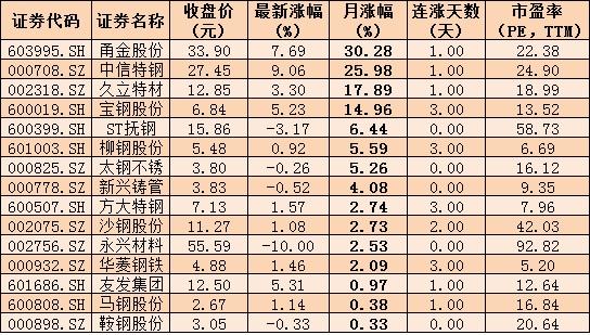 """大市值低估值""""钢铁侠""""逆市崛起 23只钢铁股现身沪股通、深股通前十大成交活跃股榜单"""