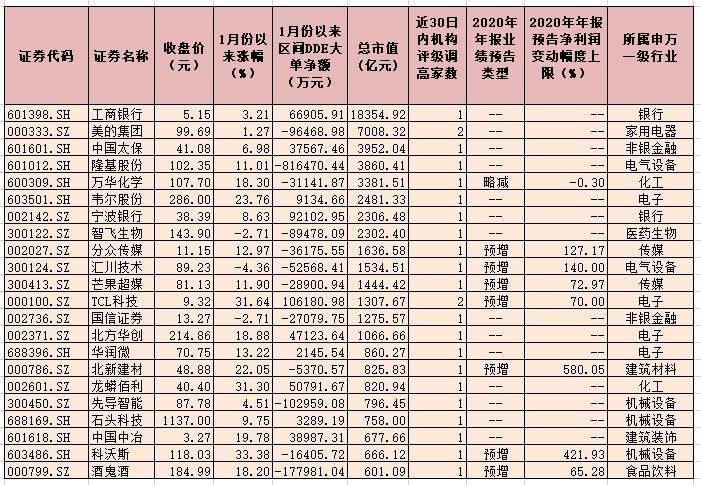 近30日79只个股获得机构调高评级 主要分布在23个申万一级行业