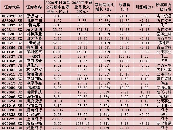 年报业绩陆续发布 北上资金盯上14只绩优股